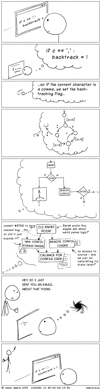 Interrupting a Programmer